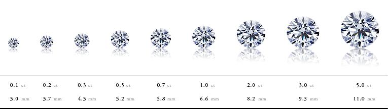 ダイヤモンドct